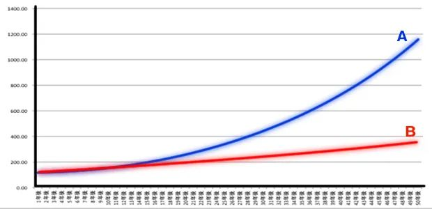 FXの複利と単利の資金増加の違い