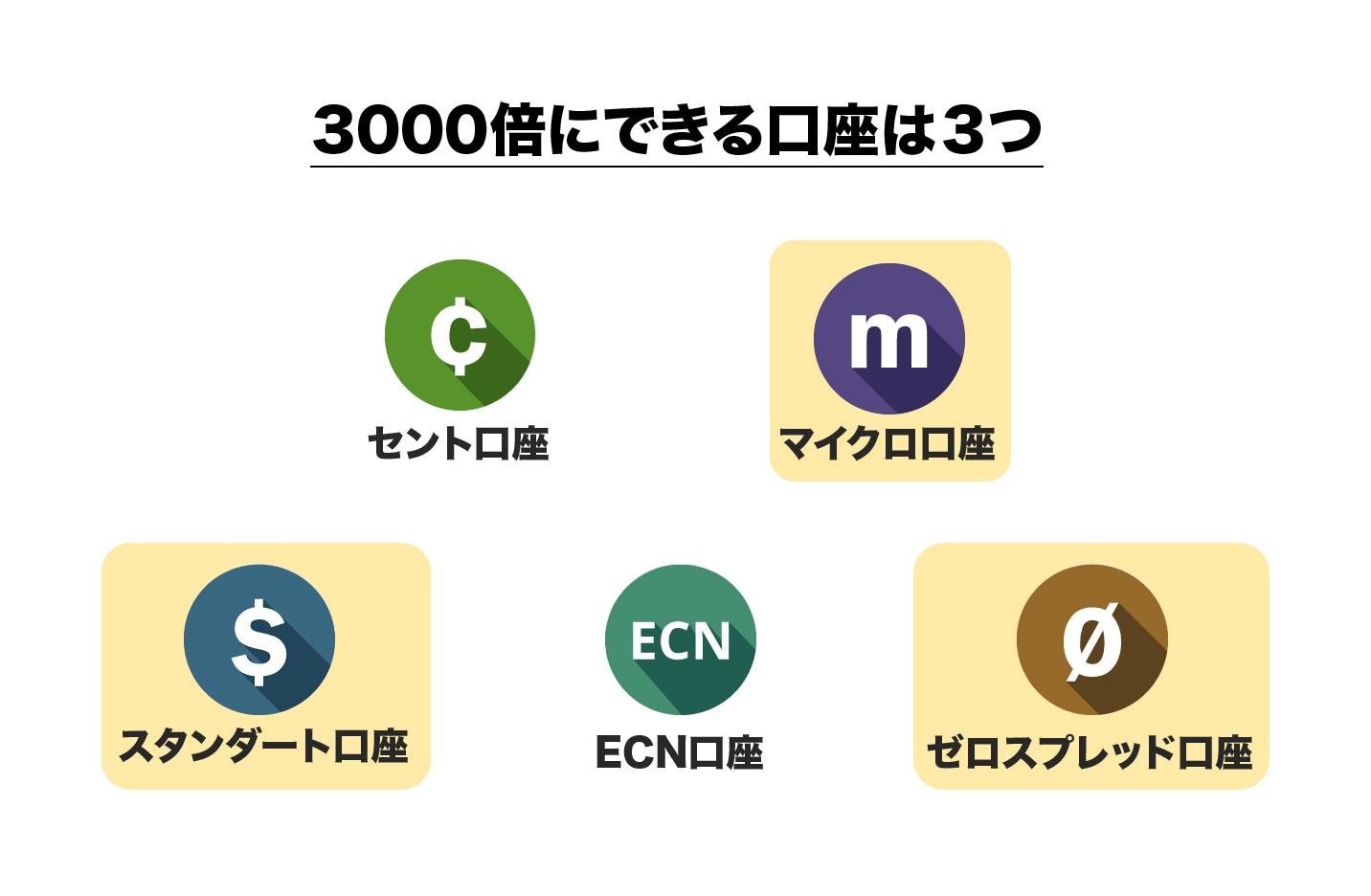 FBSでレバレッジ3000倍を使える口座は3種類